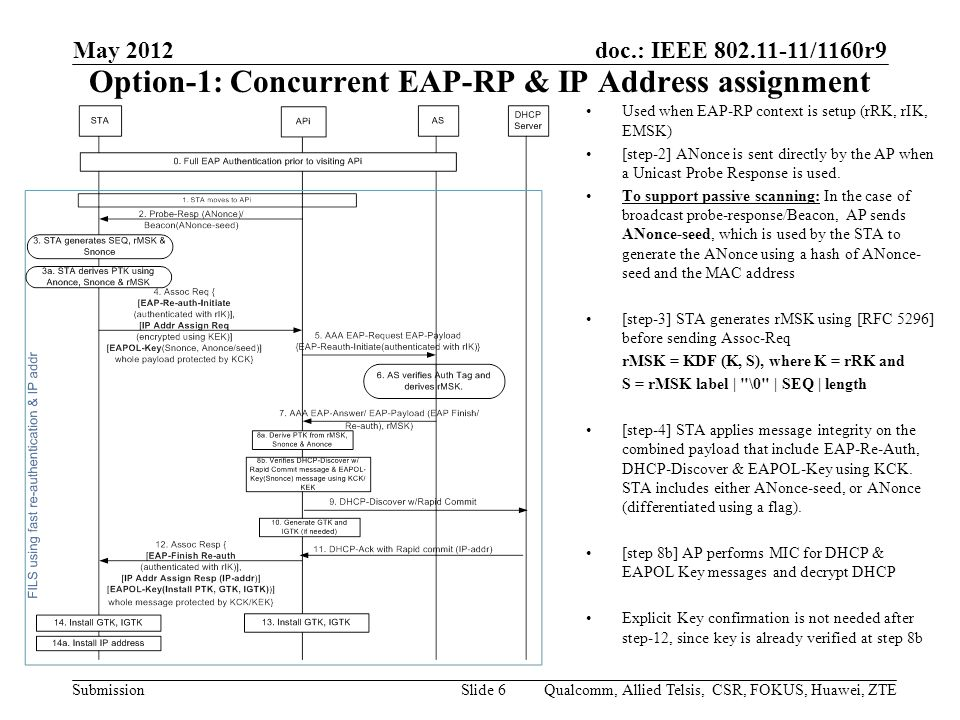 doc.: IEEE /1160r9 Submission Option-1: Concurrent EAP-RP & IP Address assignment May 2012 Qualcomm, Allied Telsis, CSR, FOKUS, Huawei, ZTESlide 6 Used when EAP-RP context is setup (rRK, rIK, EMSK) [step-2] ANonce is sent directly by the AP when a Unicast Probe Response is used.