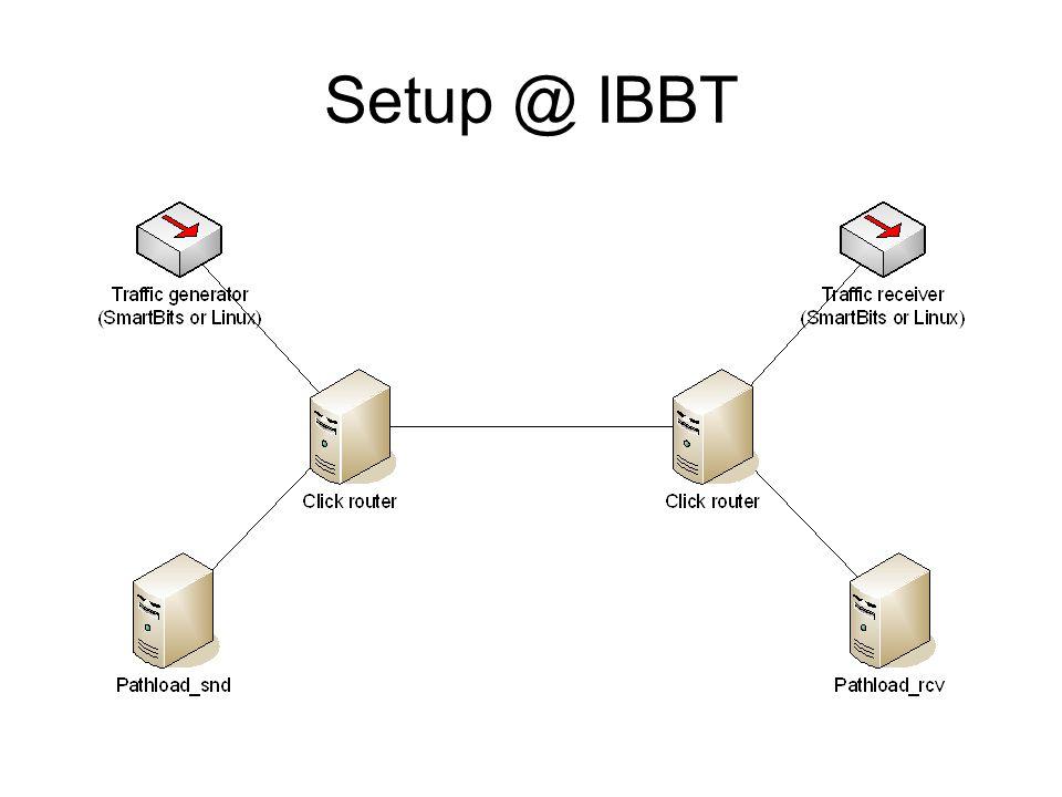 Setup @ IBBT