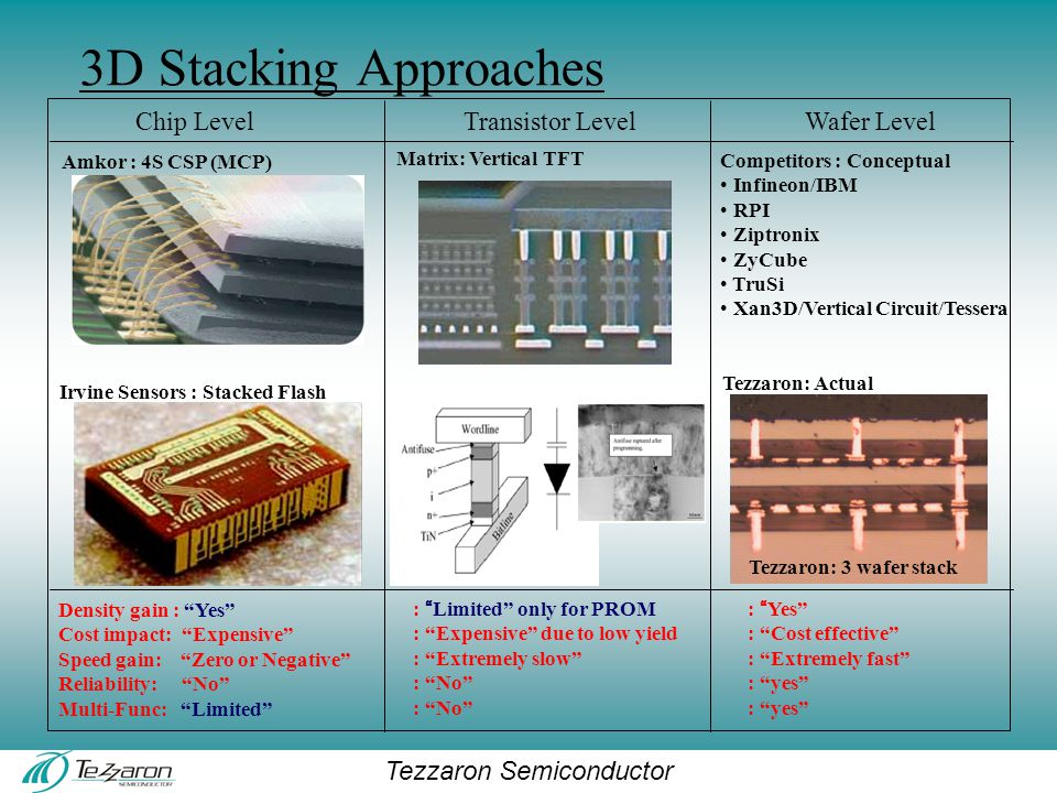 Tezzaron Semiconductor 3D Stacking Approaches Irvine Sensors : Stacked Flash Amkor : 4S CSP (MCP) Chip Level Density gain : Yes Cost impact: Expensive Speed gain: Zero or Negative Reliability: No Multi-Func: Limited Transistor Level : Limited only for PROM : Expensive due to low yield : Extremely slow : No Wafer Level Matrix: Vertical TFT Competitors : Conceptual Infineon/IBM RPI Ziptronix ZyCube TruSi Xan3D/Vertical Circuit/Tessera Tezzaron: 3 wafer stack : Yes : Cost effective : Extremely fast : yes Tezzaron: Actual