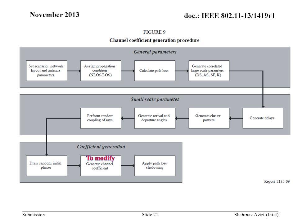 doc.: IEEE 802.11-13/1419r1 Submission November 2013 Shahrnaz Azizi (Intel)Slide 21