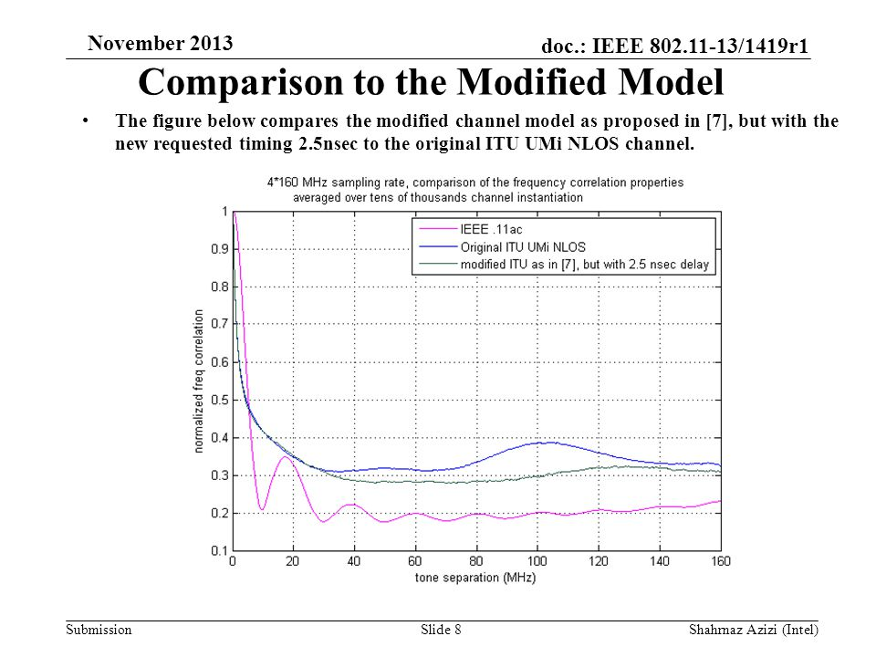 doc.: IEEE 802.11-13/1419r1 Submission November 2013 Comparison to the Modified Model The figure below compares the modified channel model as proposed in [7], but with the new requested timing 2.5nsec to the original ITU UMi NLOS channel.