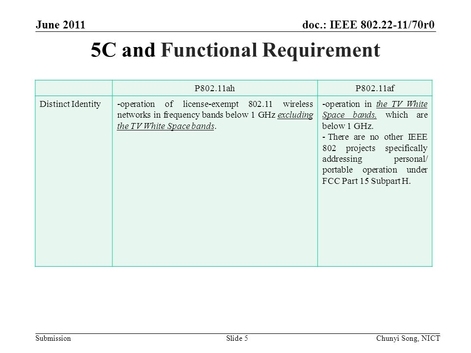 doc.: IEEE 802.22-11/70r0 Submission 5C and Functional Requirement P802.11ahP802.11af Distinct Identity-operation of license-exempt 802.11 wireless networks in frequency bands below 1 GHz excluding the TV White Space bands.