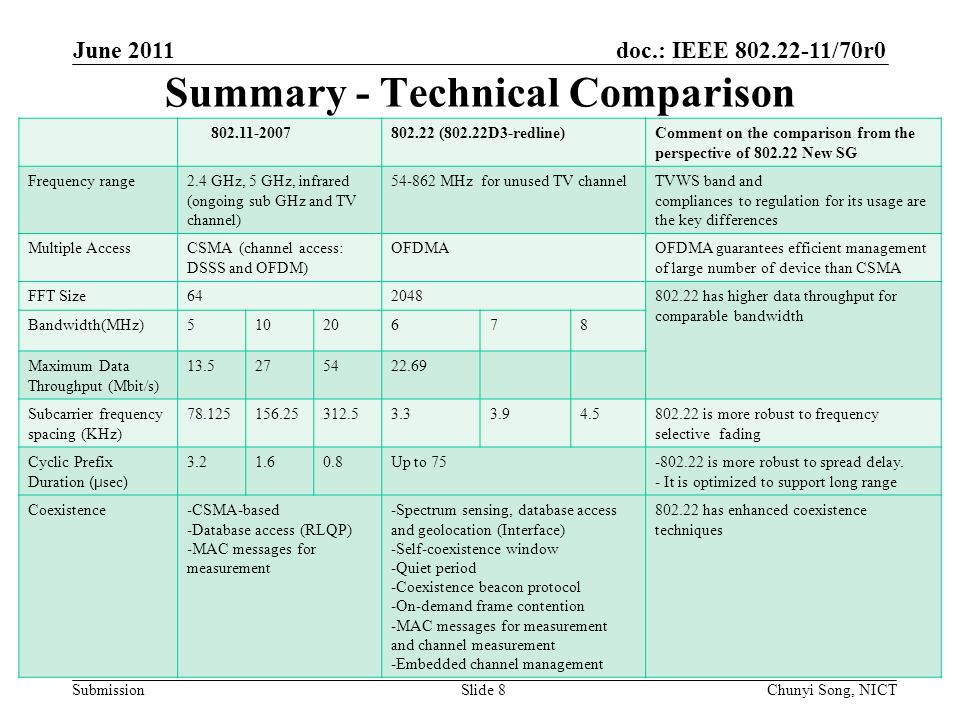 doc.: IEEE 802.22-11/70r0 Submission Summary - Technical Comparison 802.11-2007802.22 (802.22D3-redline)Comment on the comparison from the perspective of 802.22 New SG Frequency range2.4 GHz, 5 GHz, infrared (ongoing sub GHz and TV channel) 54-862 MHz for unused TV channelTVWS band and compliances to regulation for its usage are the key differences Multiple AccessCSMA (channel access: DSSS and OFDM) OFDMAOFDMA guarantees efficient management of large number of device than CSMA FFT Size642048802.22 has higher data throughput for comparable bandwidth Bandwidth(MHz)51020678 Maximum Data Throughput (Mbit/s) 13.5275422.69 Subcarrier frequency spacing (KHz) 78.125156.25312.53.33.94.5802.22 is more robust to frequency selective fading Cyclic Prefix Duration (μ sec ) 3.21.60.8Up to 75-802.22 is more robust to spread delay.