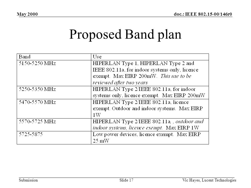 doc.: IEEE 802.15-00/146r0 Submission May 2000 Vic Hayes, Lucent TechnologiesSlide 17 Proposed Band plan