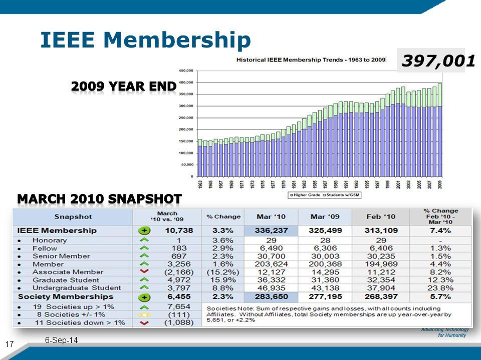 IEEE Membership 6-Sep-14 17 397,001