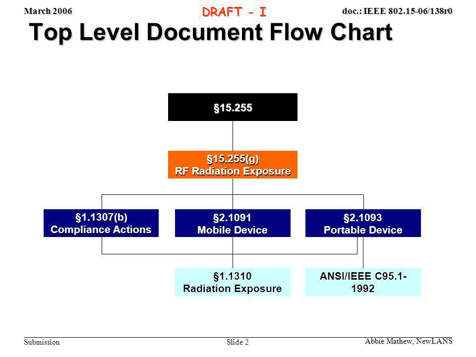 March 2006 Slide 2 doc.: IEEE 802.15-06/138r0 Submission DRAFT - I Top Level Document Flow Chart §1.1307(b) Compliance Actions §1.1310 Radiation Exposure §15.255(g) RF Radiation Exposure §2.1091 Mobile Device §2.1093 Portable Device ANSI/IEEE C95.1- 1992 §15.255 Abbie Mathew, NewLANS