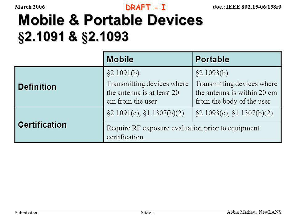 March 2006 Slide 5 doc.: IEEE 802.15-06/138r0 Submission DRAFT - I Mobile & Portable Devices §2.1091 & §2.1093 MobilePortable Definition §2.1091(b) Transmitting devices where the antenna is at least 20 cm from the user §2.1093(b) Transmitting devices where the antenna is within 20 cm from the body of the user Certification §2.1091(c), §1.1307(b)(2) §2.1093(c), §1.1307(b)(2) Require RF exposure evaluation prior to equipment certification Abbie Mathew, NewLANS