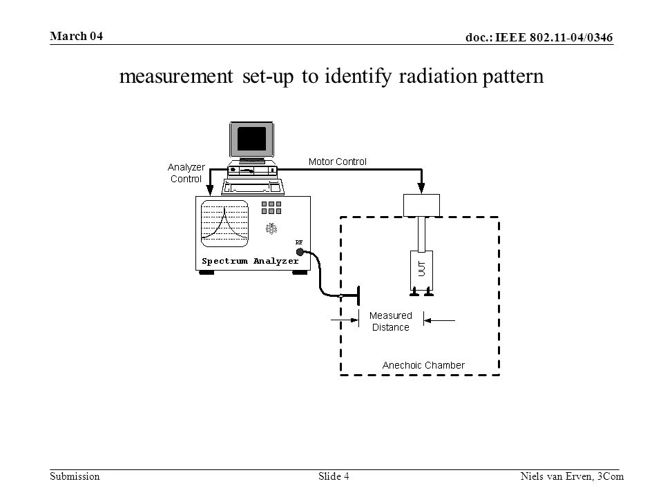 doc.: IEEE 802.11-04/0346 Submission March 04 Niels van Erven, 3ComSlide 4 measurement set-up to identify radiation pattern