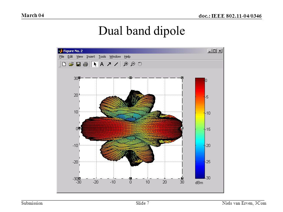 doc.: IEEE 802.11-04/0346 Submission March 04 Niels van Erven, 3ComSlide 7 Dual band dipole