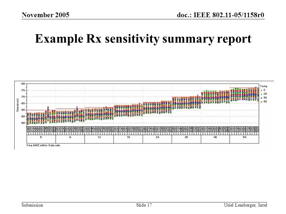 doc.: IEEE /1158r0 Submission November 2005 Uriel Lemberger, IntelSlide 17 Example Rx sensitivity summary report