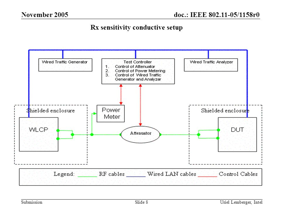 doc.: IEEE 802.11-05/1158r0 Submission November 2005 Uriel Lemberger, IntelSlide 9 Calibration and isolation of the setup The setup shall be properly isolated from external interference and other unwanted signals.