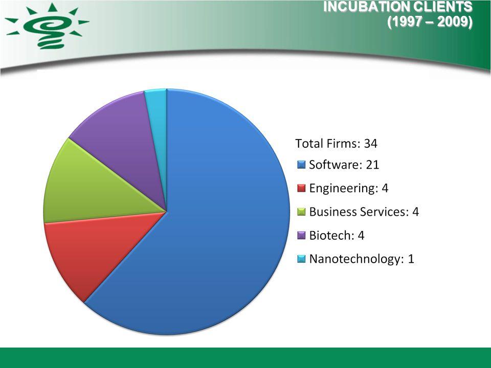 INCUBATION CLIENTS (1997 – 2009)