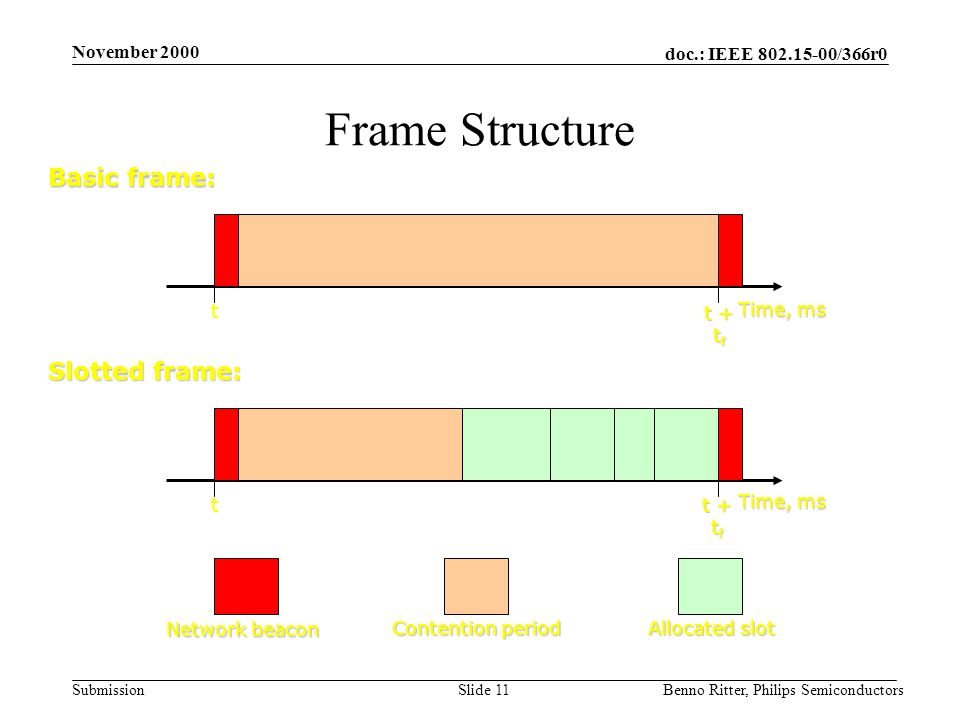 doc.: IEEE 802.15-00/366r0 Submission November 2000 Benno Ritter, Philips SemiconductorsSlide 11 Frame Structure Time, ms t + t f t Basic frame: Network beacon Contention period Time, ms t t + t f Slotted frame: Allocated slot