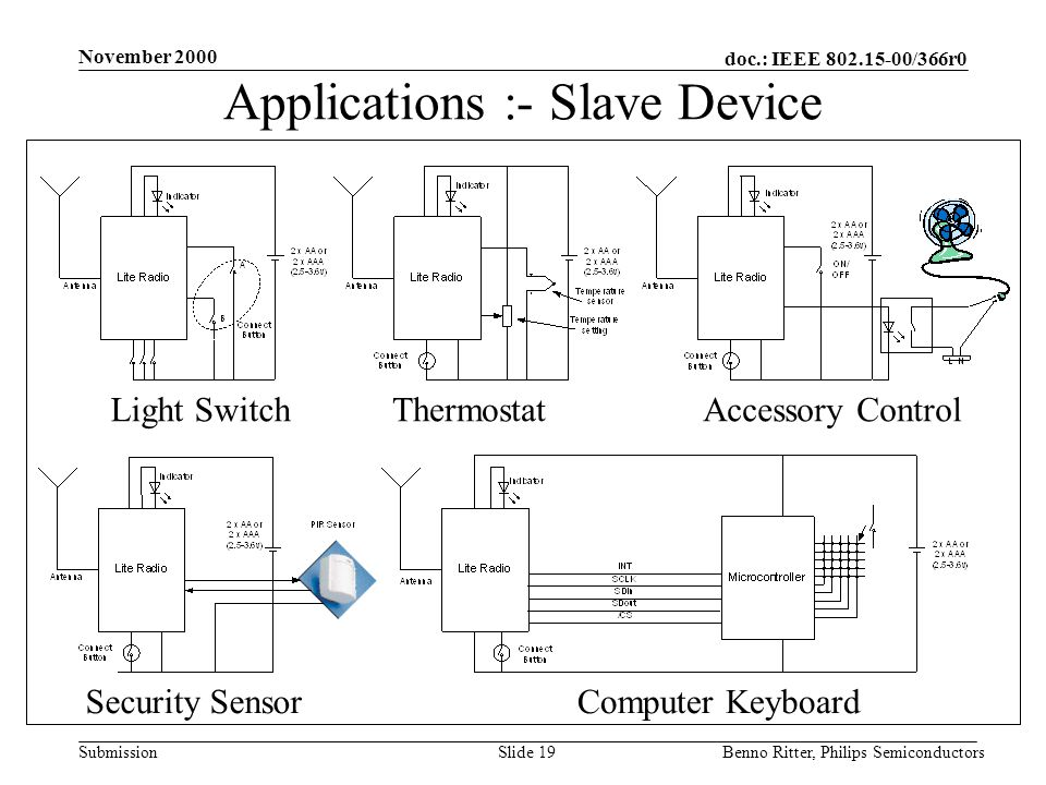 doc.: IEEE 802.15-00/366r0 Submission November 2000 Benno Ritter, Philips SemiconductorsSlide 19 Applications :- Slave Device Light SwitchThermostatAccessory Control Security SensorComputer Keyboard