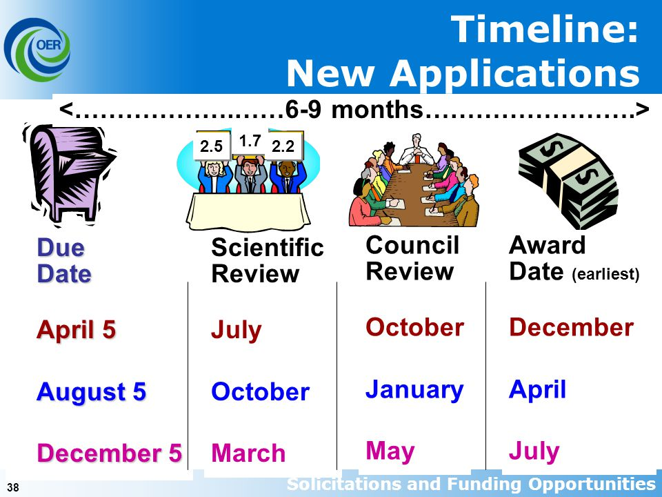 38 Timeline: New ApplicationsDueDate April 5 August 5 December 5 Scientific Review July October March Council Review October January May Award Date (e