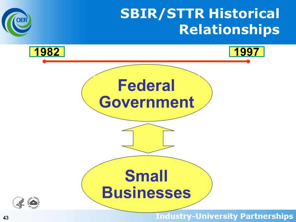 43 SBIR/STTR Historical Relationships 1997 Federal Government Small Businesses 1982 Industry-University Partnerships