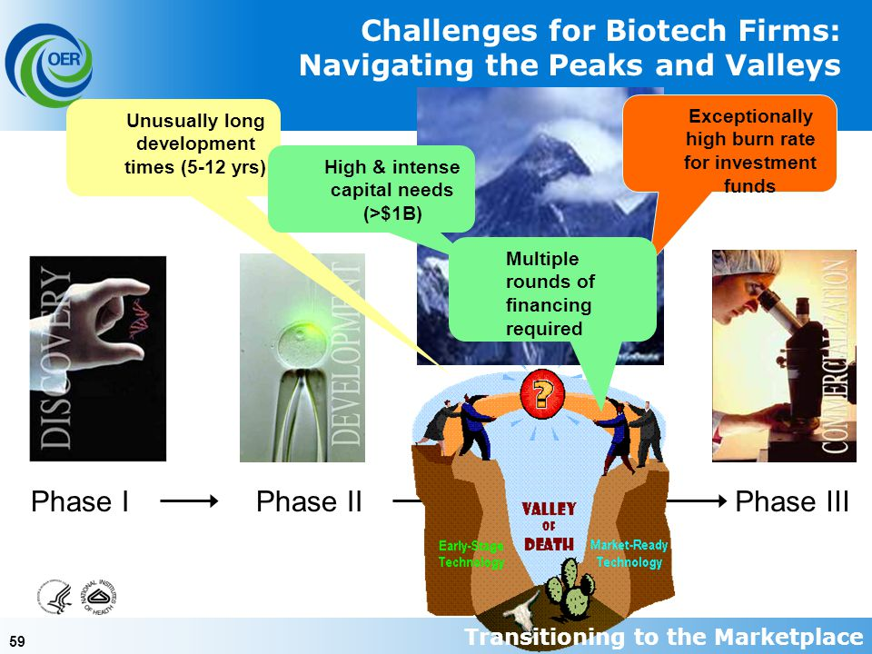 59 Phase IPhase IIPhase III Challenges for Biotech Firms: Navigating the Peaks and Valleys Unusually long development times (5-12 yrs) High & intense capital needs (>$1B) Exceptionally high burn rate for investment funds Multiple rounds of financing required Transitioning to the Marketplace