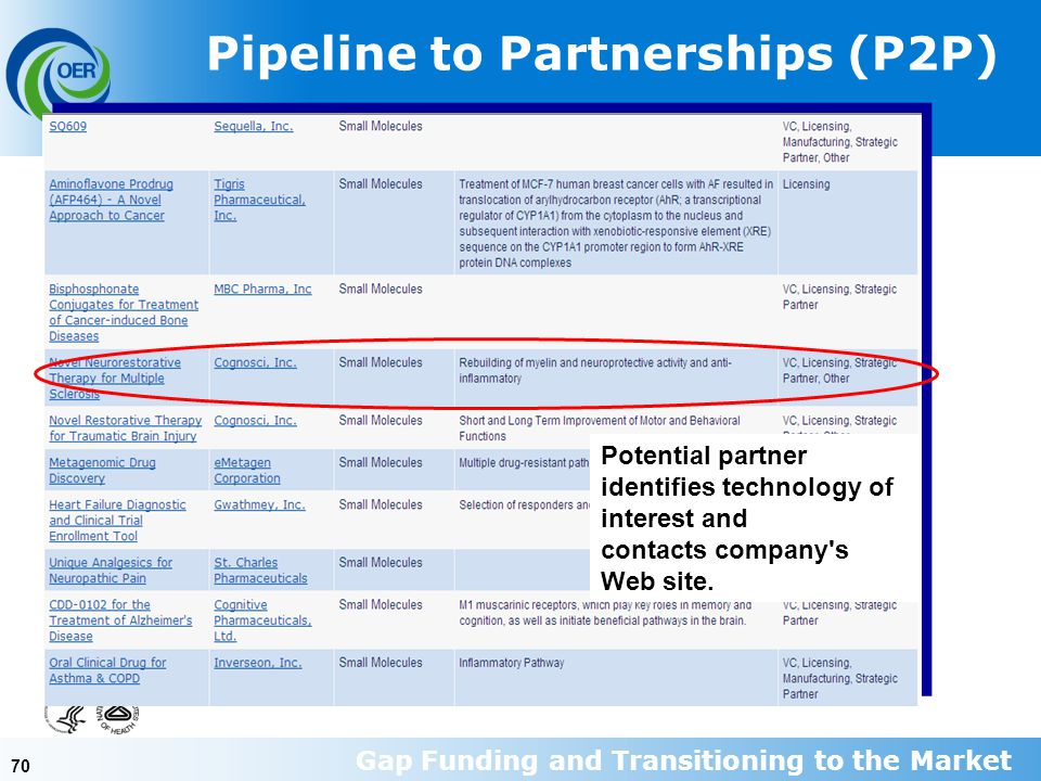 70 Pipeline to Partnerships (P2P) Potential partner identifies technology of interest and contacts company s Web site.