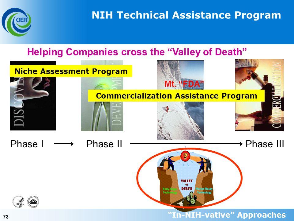 73 Phase IPhase IIPhase III NIH Technical Assistance Program Mt.