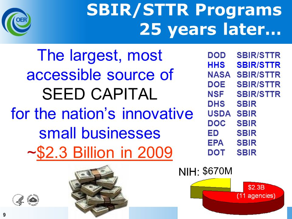 30 NIH, CDC & FDA SBIR/STTR Grant Solicitation Release: January Standard Due Dates: April 5, Aug 5, Dec 5 (AIDS/AIDS-related: May 7, Sept 7, Jan 7) SBIR Contract Solicitation (NIH, CDC) Release: AugustNovember receipt date NIH Guide for Grants and Contracts Release: WeeklyReceipt dates specified in each FOA (http://grants.nih.gov/grants/guide/index.html) Solicitations and Due Dates Parent FOAs: SBIR: PA-09-080 STTR: PA-09-081PA-09-080PA-09-081 Solicitations and Funding Opportunities http://grants.nih.gov/grants/funding/sbir.htm