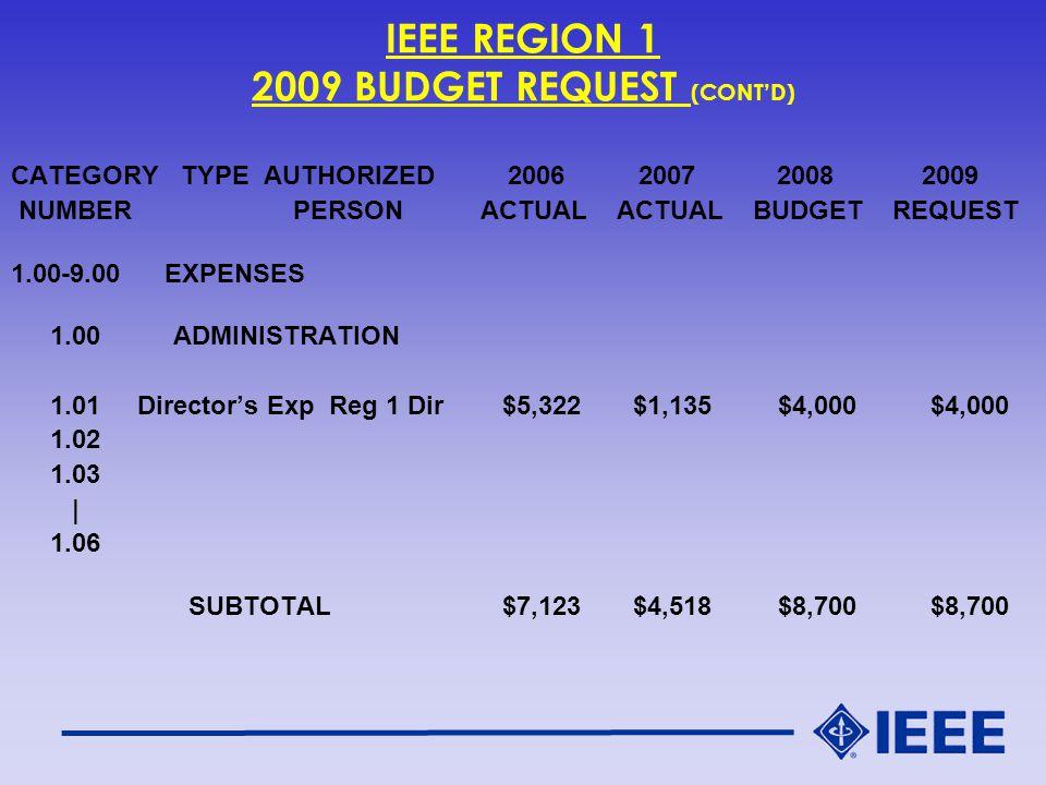IEEE GEOGRAPHIC & MEMBER ACTIVITIES DEPARTMENT CONTACTS CECELIA JANKOWSKI MANAGING DIRECTOR IEEE SERVICE CENTER 445 HOES LANE P.