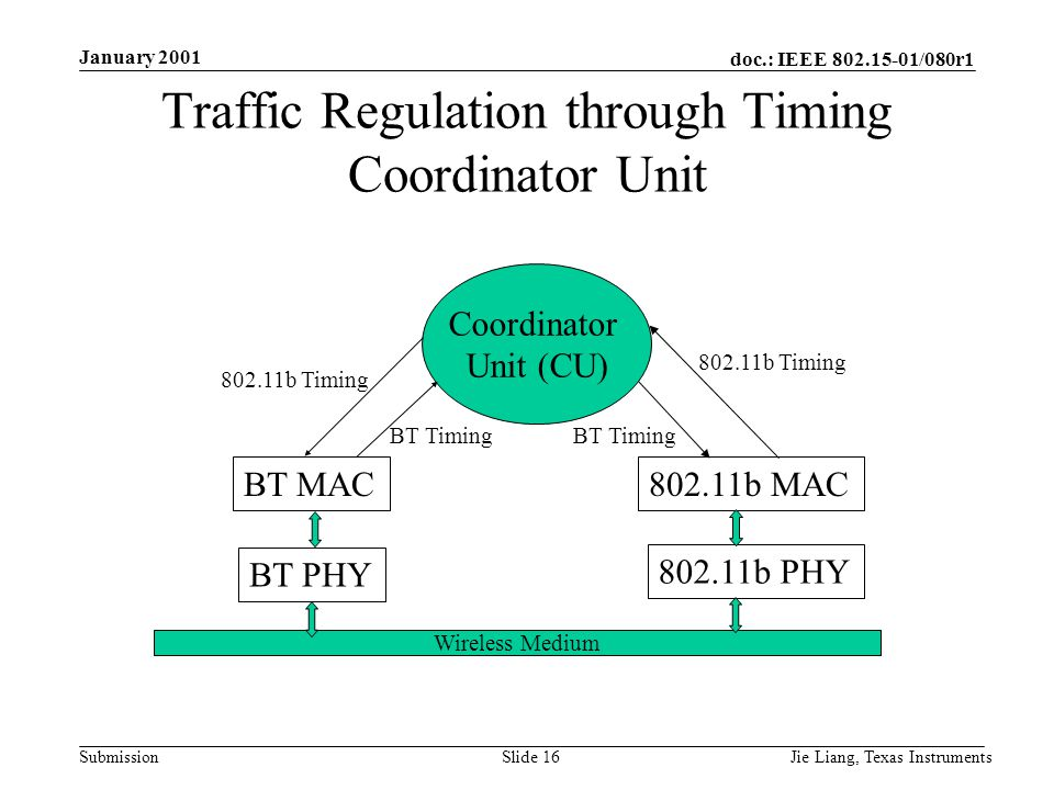 doc.: IEEE 802.15-01/080r1 Submission January 2001 Jie Liang, Texas InstrumentsSlide 16 Traffic Regulation through Timing Coordinator Unit Wireless Medium BT PHY 802.11b PHY BT MAC802.11b MAC Coordinator Unit (CU) 802.11b Timing BT Timing 802.11b Timing BT Timing