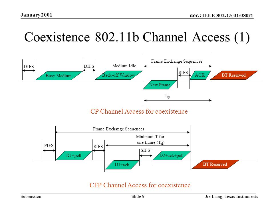 doc.: IEEE 802.15-01/080r1 Submission January 2001 Jie Liang, Texas InstrumentsSlide 9 Coexistence 802.11b Channel Access (1) DIFS Busy Medium DIFS Ba