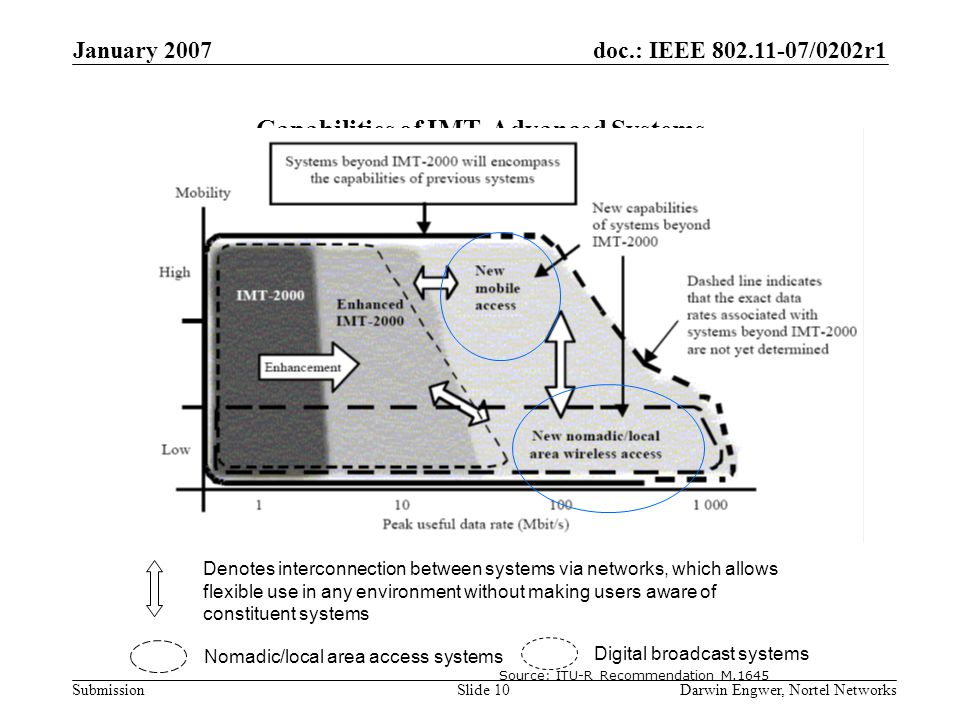 doc.: IEEE 802.11-07/0202r1 Submission January 2007 Darwin Engwer, Nortel NetworksSlide 10 Capabilities of IMT-Advanced Systems Denotes interconnectio