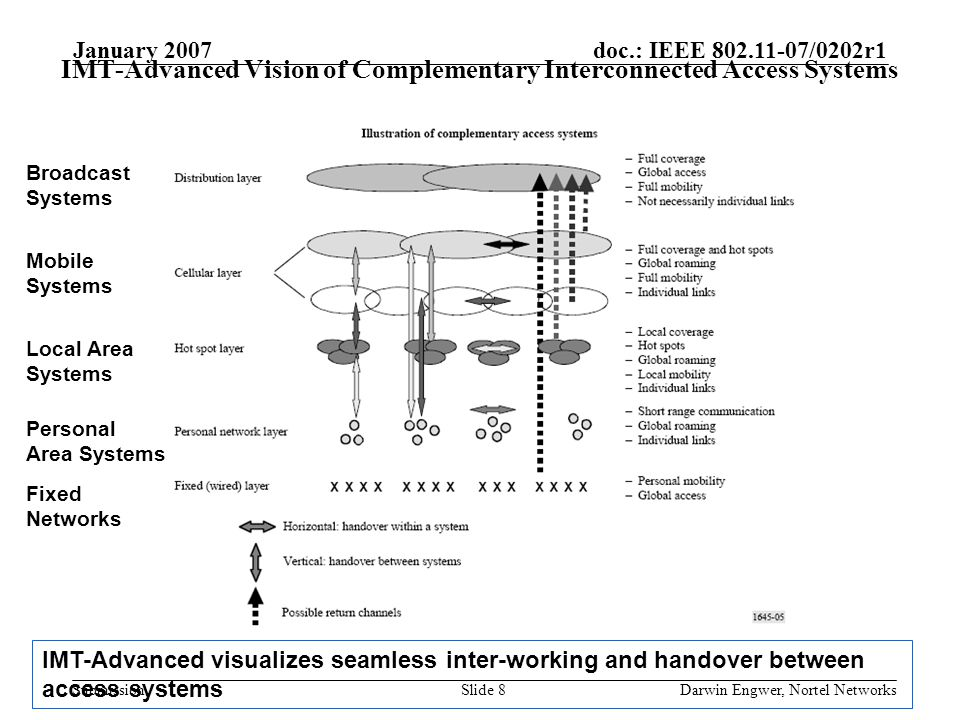 doc.: IEEE 802.11-07/0202r1 Submission January 2007 Darwin Engwer, Nortel NetworksSlide 8 IMT-Advanced Vision of Complementary Interconnected Access Systems IMT-Advanced visualizes seamless inter-working and handover between access systems Broadcast Systems Mobile Systems Local Area Systems Personal Area Systems Fixed Networks