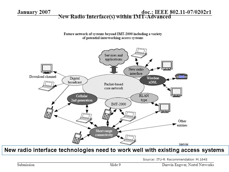 doc.: IEEE 802.11-07/0202r1 Submission January 2007 Darwin Engwer, Nortel NetworksSlide 9 New Radio Interface(s) within IMT-Advanced Source: ITU-R Recommendation M.1645 New radio interface technologies need to work well with existing access systems