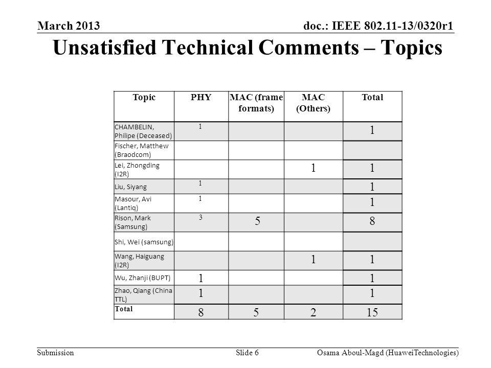 doc.: IEEE 802.11-13/0320r1 Submission Unsatisfied Technical Comments – Topics March 2013 Osama Aboul-Magd (HuaweiTechnologies)Slide 6 TopicPHYMAC (frame formats) MAC (Others) Total CHAMBELIN, Philipe (Deceased) 1 1 Fischer, Matthew (Braodcom) Lei, Zhongding (I2R) 11 Liu, Siyang 1 1 Masour, Avi (Lantiq) 1 1 Rison, Mark (Samsung) 3 58 Shi, Wei (samsung) Wang, Haiguang (I2R) 11 Wu, Zhanji (BUPT) 11 Zhao, Qiang (China TTL) 11 Total 85215