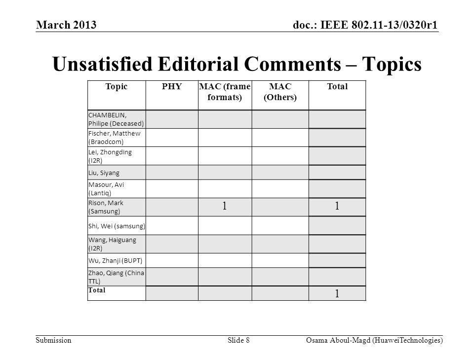 doc.: IEEE 802.11-13/0320r1 Submission Unsatisfied Editorial Comments – Topics March 2013 Osama Aboul-Magd (HuaweiTechnologies)Slide 8 TopicPHYMAC (frame formats) MAC (Others) Total CHAMBELIN, Philipe (Deceased) Fischer, Matthew (Braodcom) Lei, Zhongding (I2R) Liu, Siyang Masour, Avi (Lantiq) Rison, Mark (Samsung) 11 Shi, Wei (samsung) Wang, Haiguang (I2R) Wu, Zhanji (BUPT) Zhao, Qiang (China TTL) Total 1