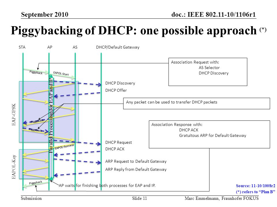 doc.: IEEE 802.11-10/1106r1 Submission Piggybacking of DHCP: one possible approach (*) September 2010 Marc Emmelmann, Fraunhofer FOKUSSlide 11 STA APASDHCP/Default Gateway DHCP Discovery DHCP Offer DHCP Request DHCP ACK ARP Request to Default Gateway ARP Reply from Default Gateway EAP-GPSK EAPOL-Key EAPOL-Start EAPOL-Success Association Request with: AS Selector DHCP Discovery Association Response with: DHCP ACK Gratuitous ARP for Default Gateway Parallel Processing for EAP and IP AP waits for finishing both processes for EAP and IP.