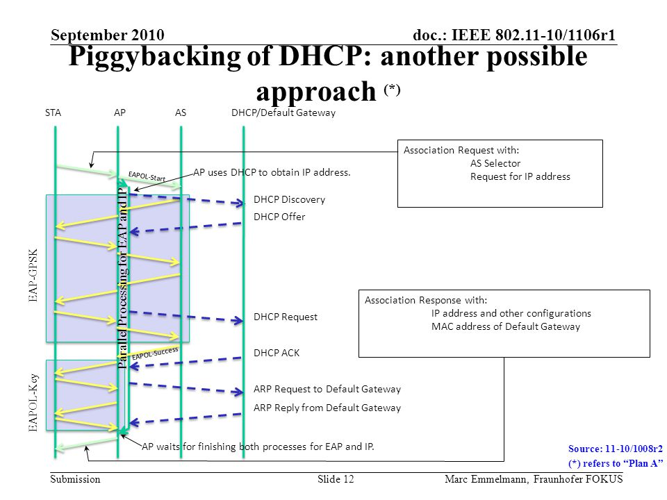 doc.: IEEE 802.11-10/1106r1 Submission Piggybacking of DHCP: another possible approach (*) September 2010 Marc Emmelmann, Fraunhofer FOKUSSlide 12 Sou