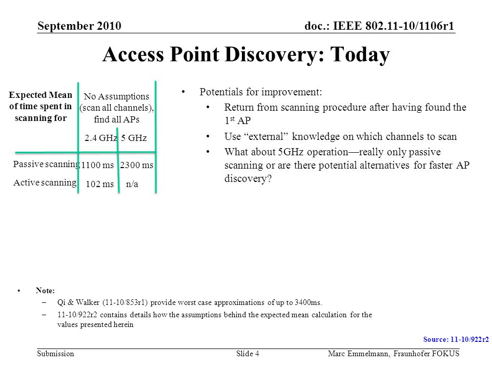 doc.: IEEE 802.11-10/1106r1 Submission September 2010 Marc Emmelmann, Fraunhofer FOKUSSlide 4 Access Point Discovery: Today Note: –Qi & Walker (11-10/
