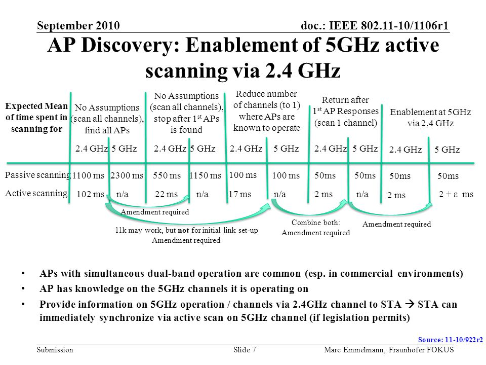 doc.: IEEE 802.11-10/1106r1 Submission AP Discovery: Enablement of 5GHz active scanning via 2.4 GHz APs with simultaneous dual-band operation are common (esp.