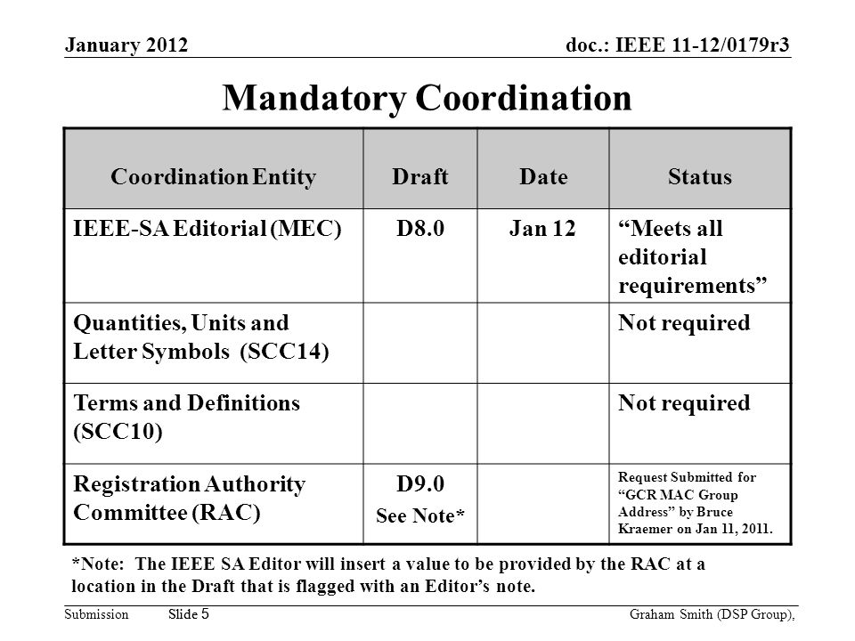 doc.: IEEE 11-12/0179r3 Submission January 2012 Graham Smith (DSP Group), Slide 5 Mandatory Coordination Coordination EntityDraftDateStatus IEEE-SA Editorial (MEC)D8.0Jan 12 Meets all editorial requirements Quantities, Units and Letter Symbols (SCC14) Not required Terms and Definitions (SCC10) Not required Registration Authority Committee (RAC) D9.0 See Note* Request Submitted for GCR MAC Group Address by Bruce Kraemer on Jan 11, 2011.
