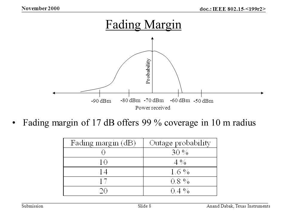 doc.: IEEE 802.15- Submission November 2000 Anand Dabak, Texas InstrumentsSlide 8 Fading Margin Fading margin of 17 dB offers 99 % coverage in 10 m radius -70 dBm-80 dBm-60 dBm -90 dBm-50 dBm Power received Probability