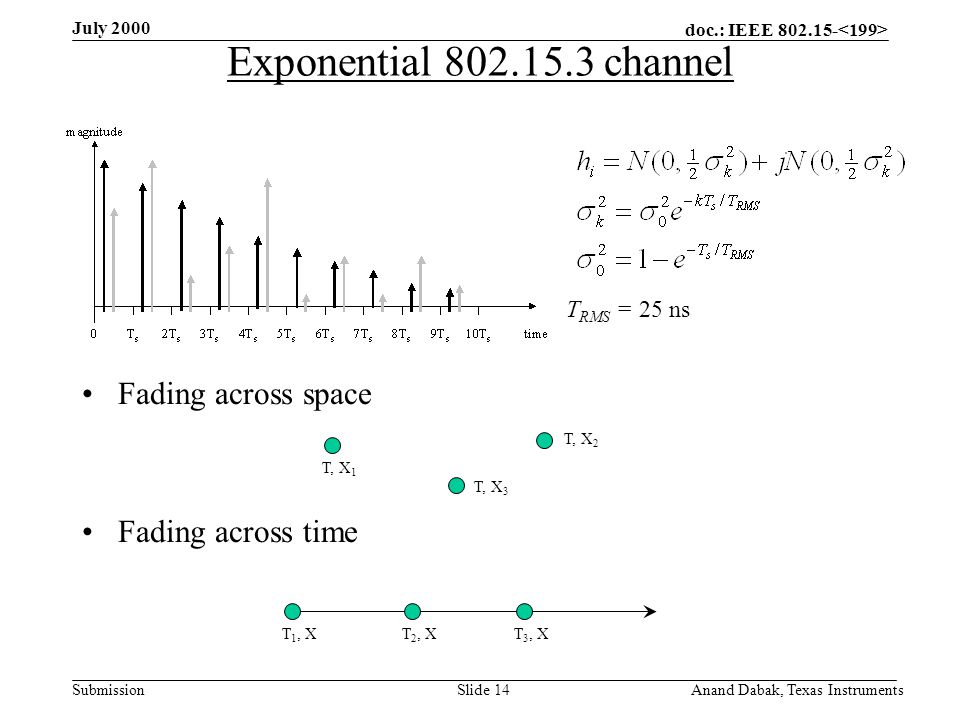 doc.: IEEE 802.15- Submission July 2000 Anand Dabak, Texas InstrumentsSlide 14 Exponential 802.15.3 channel Fading across space Fading across time T RMS = 25 ns T 2, XT 3, XT 1, X T, X 2 T, X 3 T, X 1