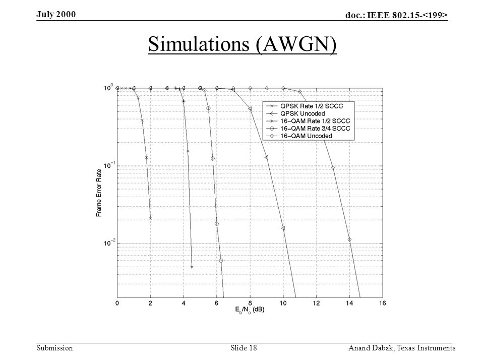 doc.: IEEE 802.15- Submission July 2000 Anand Dabak, Texas InstrumentsSlide 18 Simulations (AWGN)