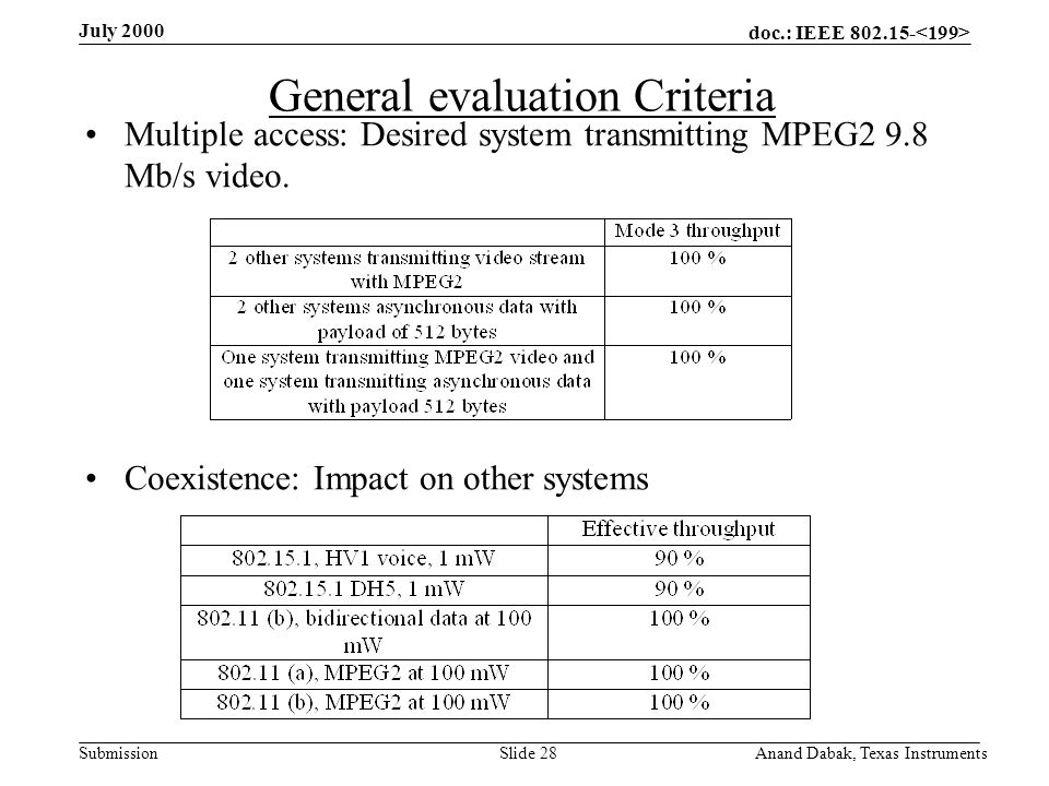 doc.: IEEE 802.15- Submission July 2000 Anand Dabak, Texas InstrumentsSlide 28 General evaluation Criteria Multiple access: Desired system transmitting MPEG2 9.8 Mb/s video.
