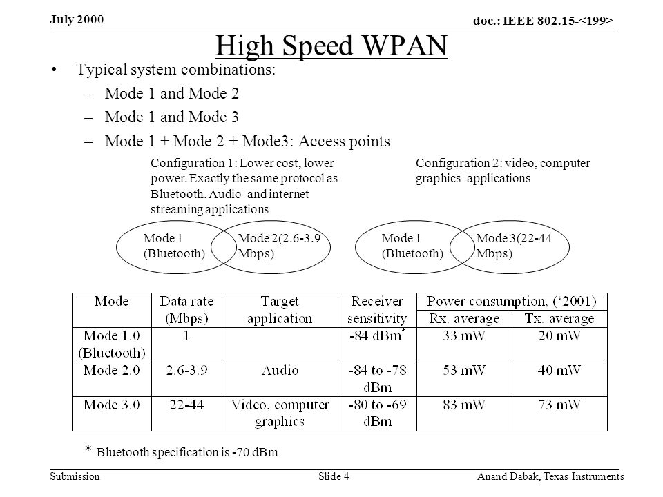 doc.: IEEE 802.15- Submission July 2000 Anand Dabak, Texas InstrumentsSlide 4 High Speed WPAN Typical system combinations: –Mode 1 and Mode 2 –Mode 1 and Mode 3 –Mode 1 + Mode 2 + Mode3: Access points * Bluetooth specification is -70 dBm Configuration 1: Lower cost, lower power.