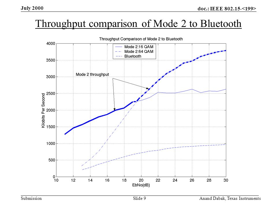 doc.: IEEE 802.15- Submission July 2000 Anand Dabak, Texas InstrumentsSlide 10 Mode 3 System Specifications