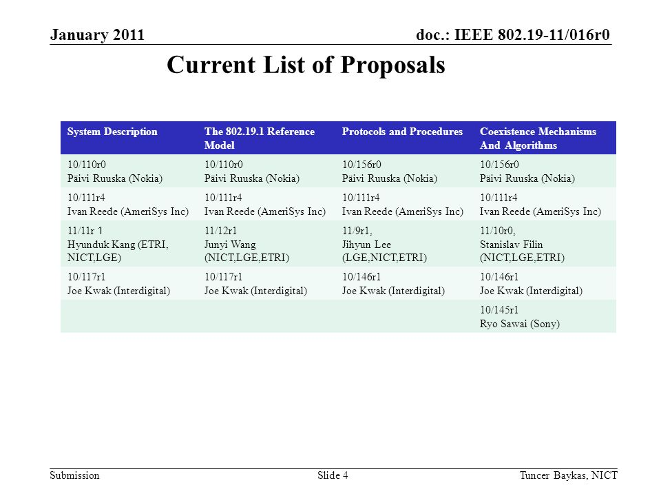 doc.: IEEE 802.19-11/016r0 Submission January 2011 Tuncer Baykas, NICTSlide 4 Current List of Proposals System DescriptionThe 802.19.1 Reference Model Protocols and ProceduresCoexistence Mechanisms And Algorithms 10/110r0 Päivi Ruuska (Nokia) 10/110r0 Päivi Ruuska (Nokia) 10/156r0 Päivi Ruuska (Nokia) 10/156r0 Päivi Ruuska (Nokia) 10/111r4 Ivan Reede (AmeriSys Inc) 10/111r4 Ivan Reede (AmeriSys Inc) 10/111r4 Ivan Reede (AmeriSys Inc) 10/111r4 Ivan Reede (AmeriSys Inc) 11/11r 1 Hyunduk Kang (ETRI, NICT,LGE) 11/12r1 Junyi Wang (NICT,LGE,ETRI) 11/9r1, Jihyun Lee (LGE,NICT,ETRI) 11/10r0, Stanislav Filin (NICT,LGE,ETRI) 10/117r1 Joe Kwak (Interdigital) 10/117r1 Joe Kwak (Interdigital) 10/146r1 Joe Kwak (Interdigital) 10/146r1 Joe Kwak (Interdigital) 10/145r1 Ryo Sawai (Sony)