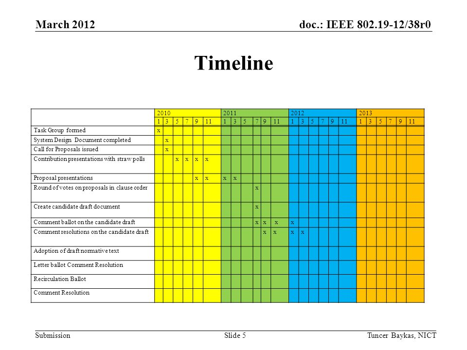 doc.: IEEE 802.19-12/38r0 Submission Timeline March 2012 Tuncer Baykas, NICTSlide 5 2010201120122013 135791113579 13579 13579 Task Group formedx System Design Document completed x Call for Proposals issued x Contribution presentations with straw polls xxx x Proposal presentations xxxx Round of votes on proposals in clause order x Create candidate draft document x Comment ballot on the candidate draft xx xx Comment resolutions on the candidate draft xx x x Adoption of draft normative text Letter ballot Comment Resolution Recirculation Ballot Comment Resolution