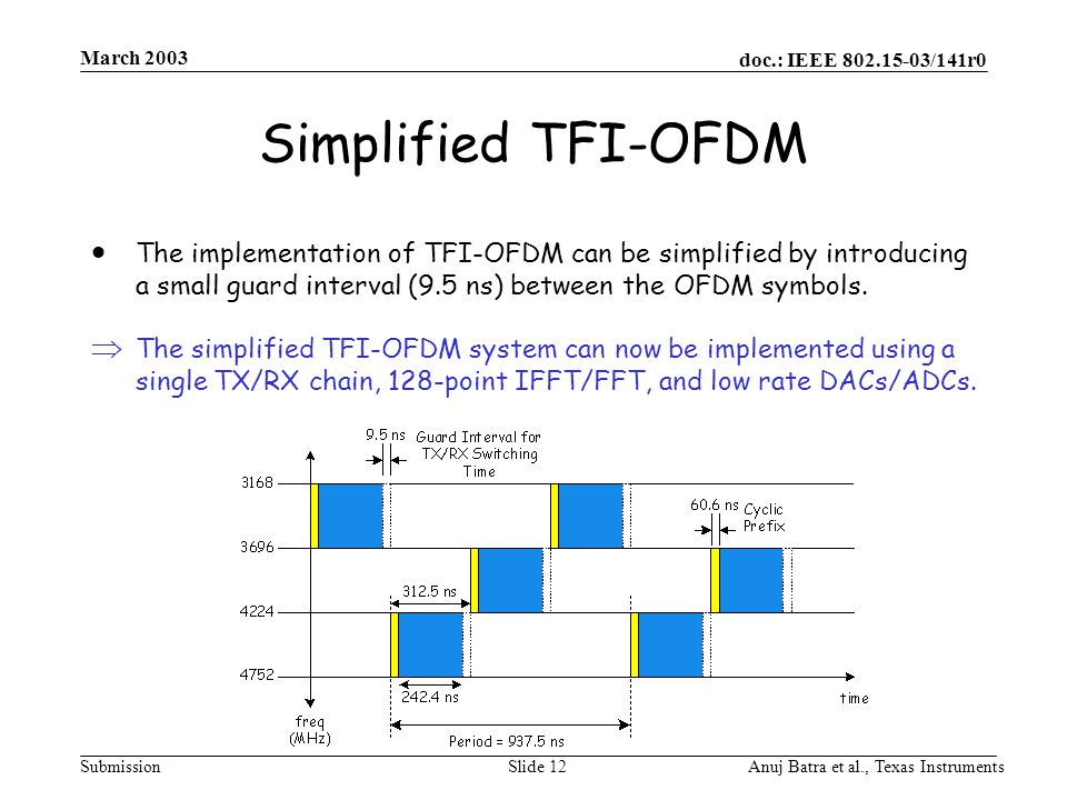 doc.: IEEE /141r0 Submission March 2003 Anuj Batra et al., Texas InstrumentsSlide 12 Simplified TFI-OFDM  The implementation of TFI-OFDM can be simplified by introducing a small guard interval (9.5 ns) between the OFDM symbols.