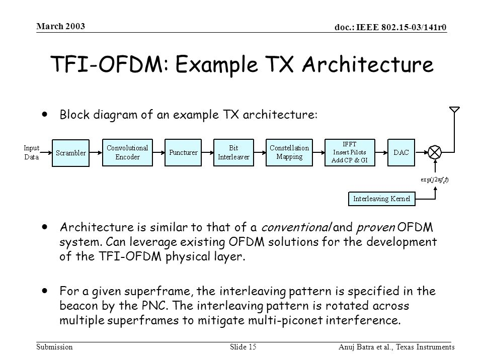 doc.: IEEE /141r0 Submission March 2003 Anuj Batra et al., Texas InstrumentsSlide 15 TFI-OFDM: Example TX Architecture  Block diagram of an example TX architecture:  Architecture is similar to that of a conventional and proven OFDM system.