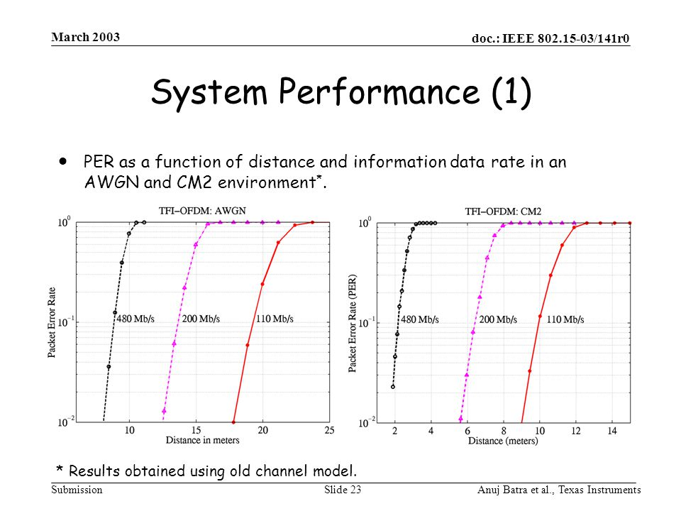 doc.: IEEE /141r0 Submission March 2003 Anuj Batra et al., Texas InstrumentsSlide 23 System Performance (1)  PER as a function of distance and information data rate in an AWGN and CM2 environment *.