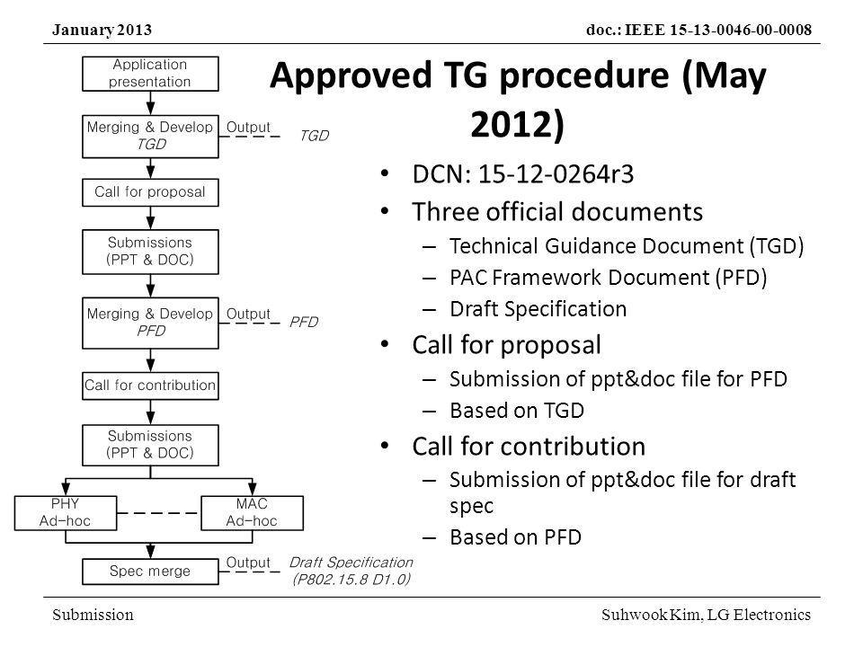 SubmissionSuhwook Kim, LG Electronics January 2013doc.: IEEE 15-13-0046-00-0008 Current Status Slide 4 We are still here !!