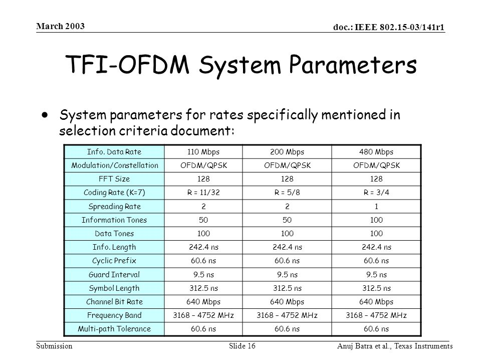 doc.: IEEE 802.15-03/141r1 Submission March 2003 Anuj Batra et al., Texas InstrumentsSlide 16 TFI-OFDM System Parameters  System parameters for rates